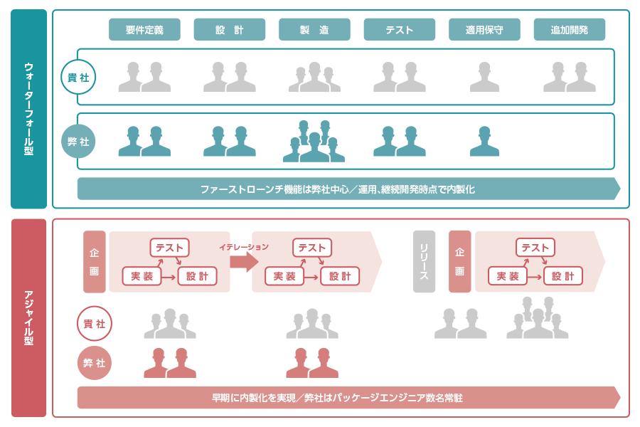 内製化支援プログラム