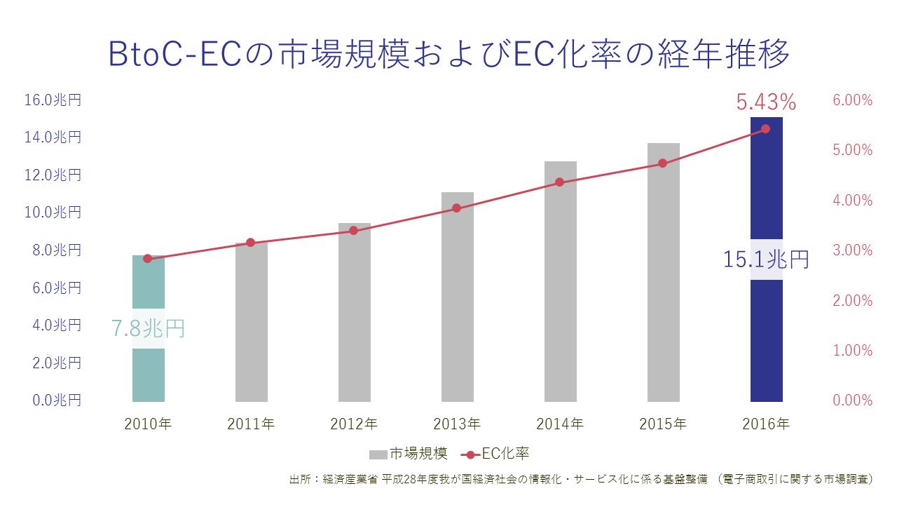 ECの市場規模およびEC化率の経年推移