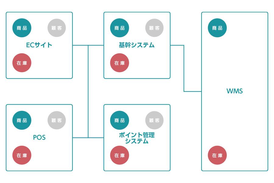 代表的なシステム構成図