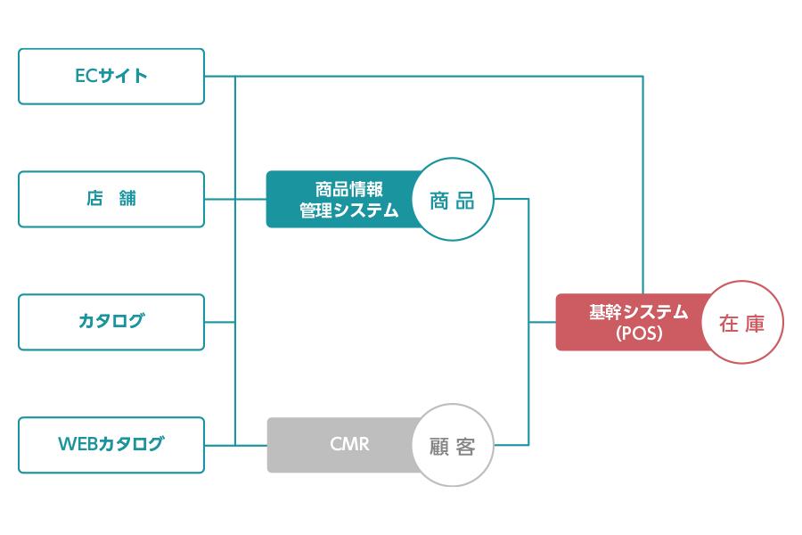 オムニチャネル対応を想定したシステム構成図
