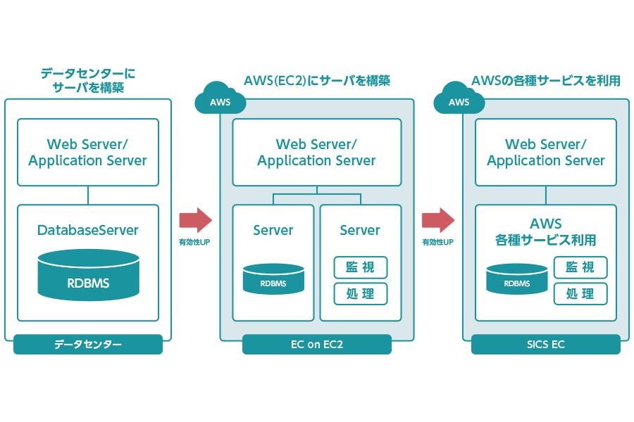 AWSの各種サービスを有効活用したモデル