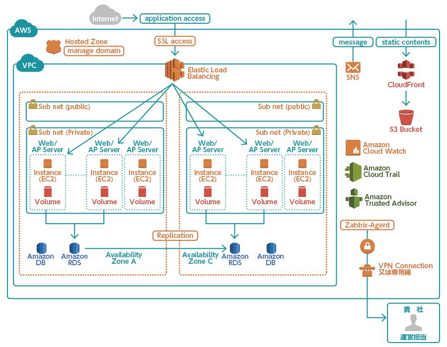 SI Web Shopping on AWSの基本モデル