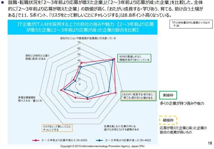 図6_IT企業がIT人材を採用する上での自社の強みや魅力