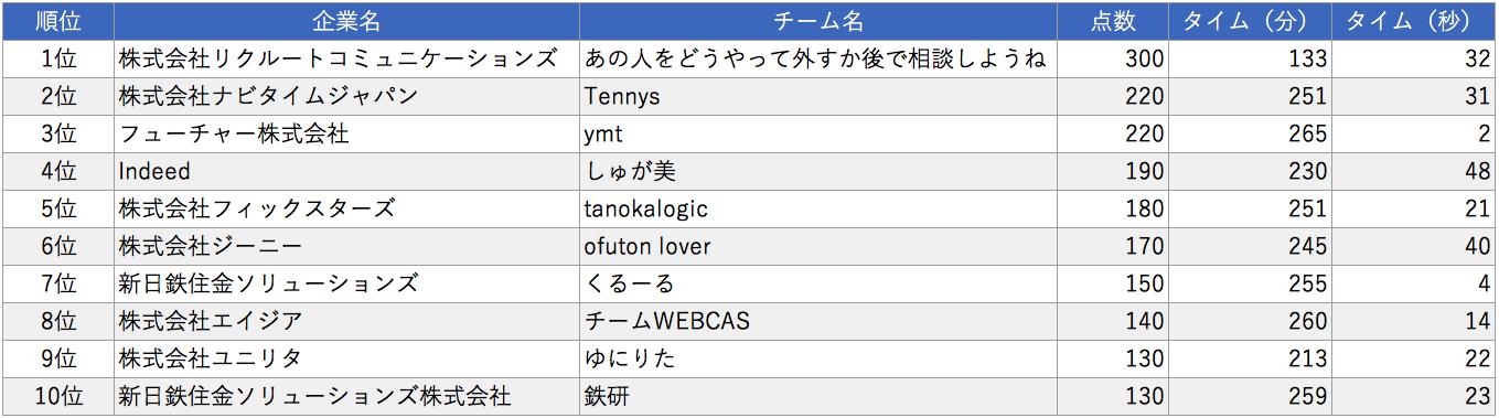 rank_com