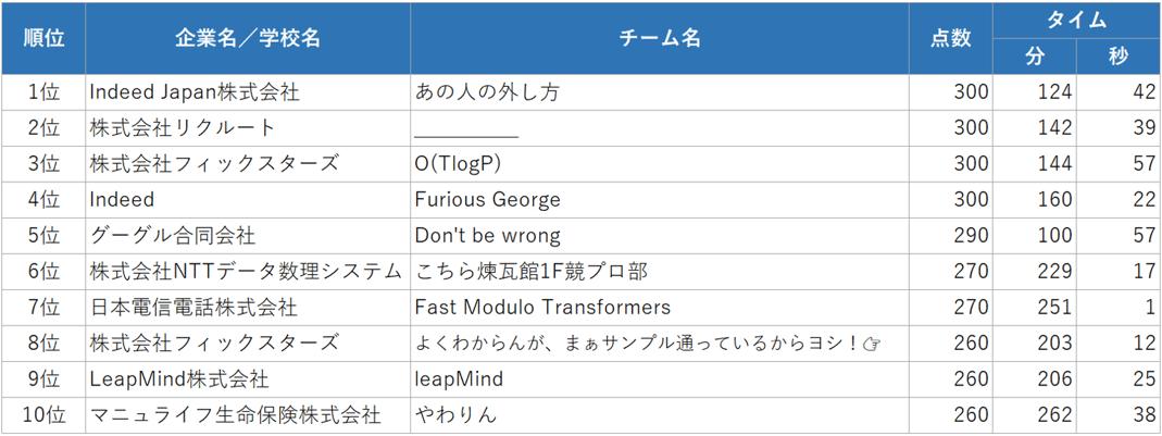 02_company_top10