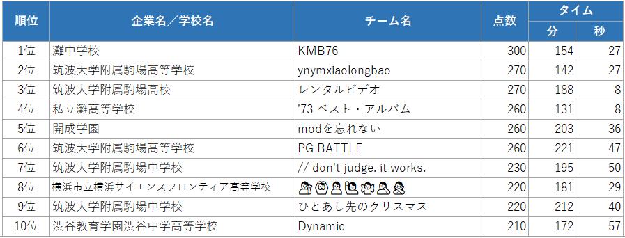 02_school_top10