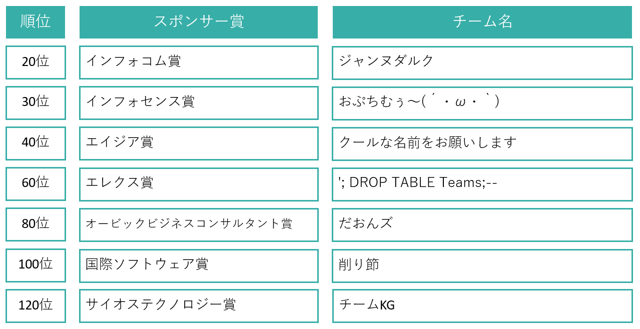 03_Company_sponsor_prize