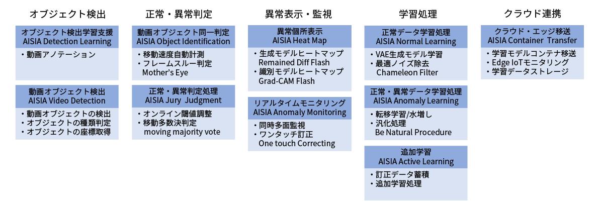AISIA-ADの機能構成