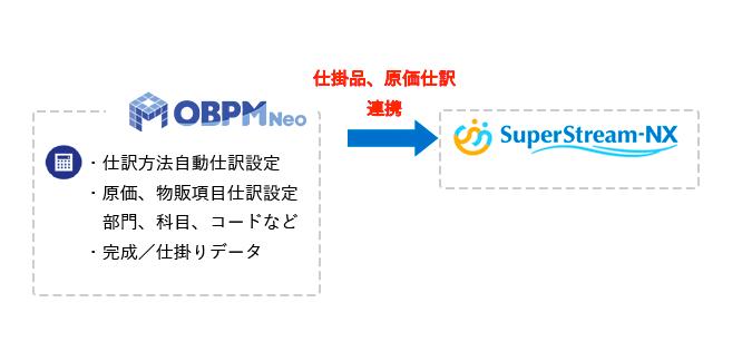 SuperStream-NXとの連携