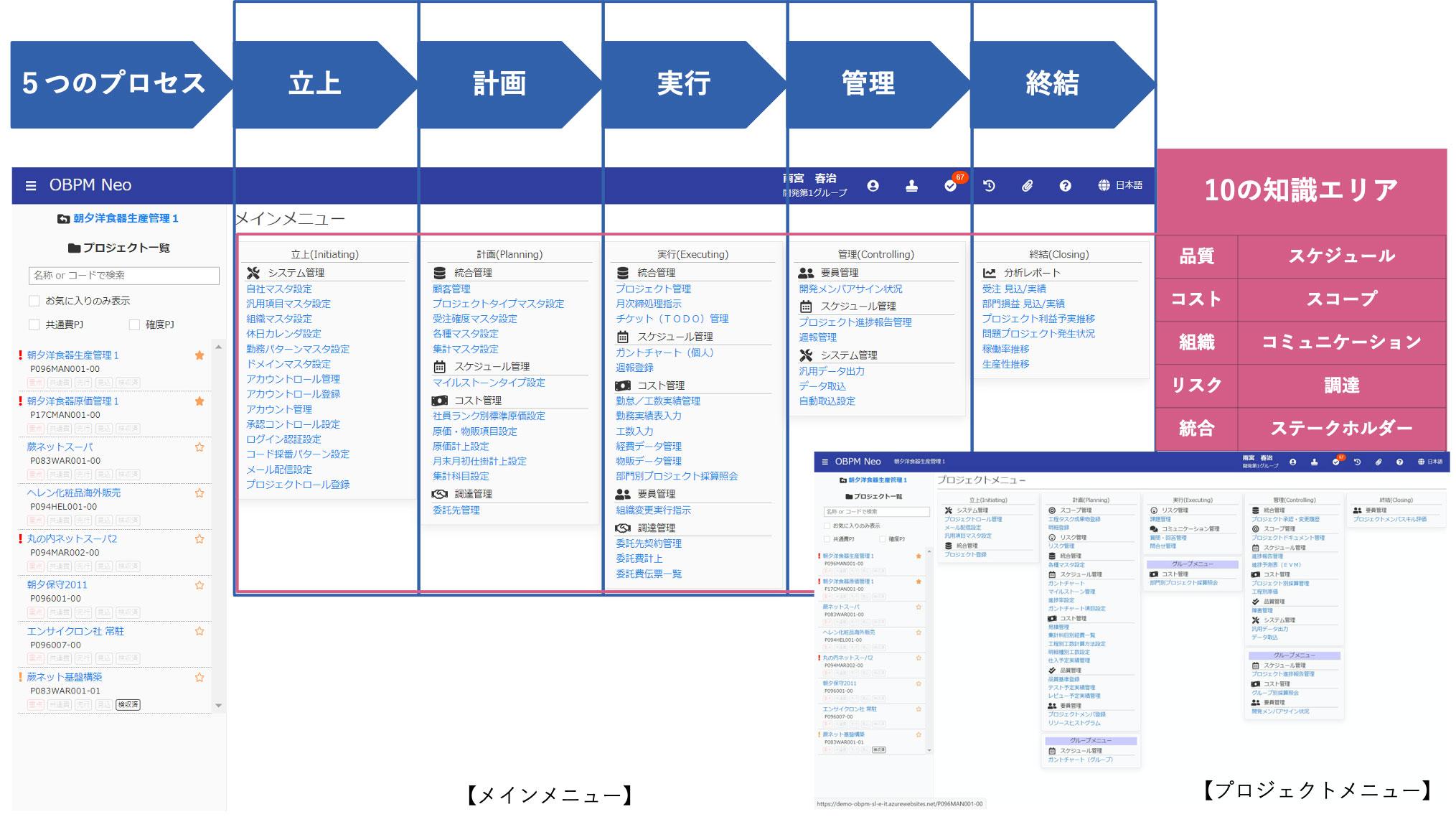 PMBOKに則したプロジェクトライフサイクルを実現