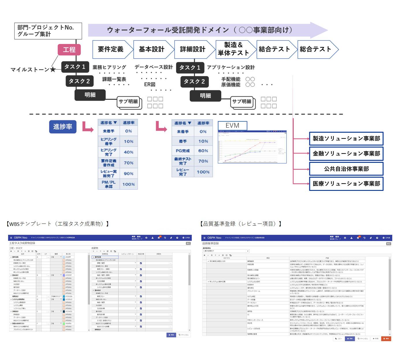 ドメイン(テンプレート)を利用して組織でプロジェクトの標準化