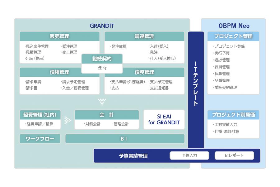 ITテンプレート(ERP基幹システムGRANDIT連携オプション)とは?
