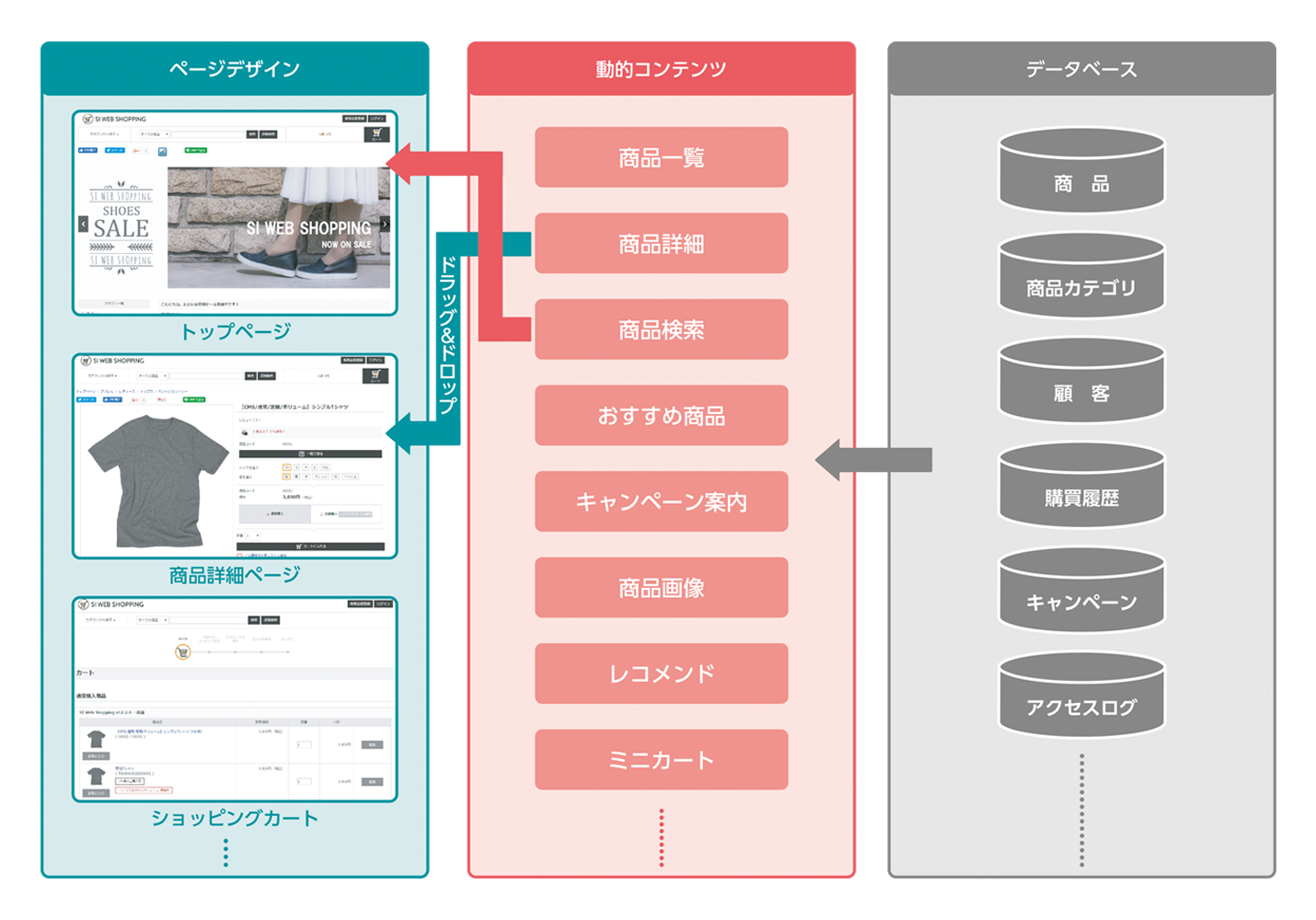 SI Web Shopping CMSの主な特徴